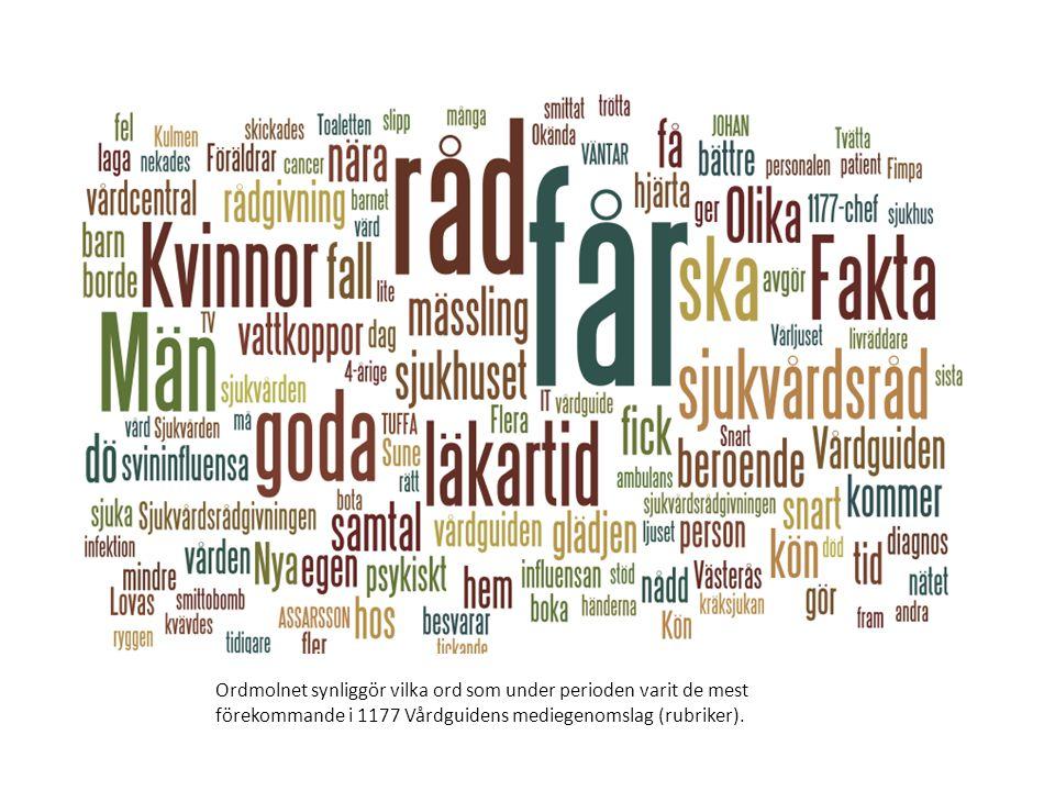 Ordmolnet synliggör vilka ord som under perioden varit de mest förekommande i 1177 Vårdguidens mediegenomslag (rubriker).