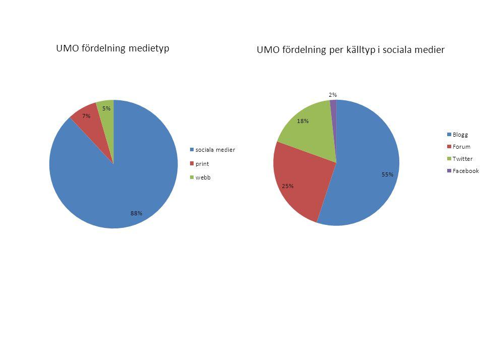 UMO fördelning medietyp UMO fördelning per källtyp i sociala medier