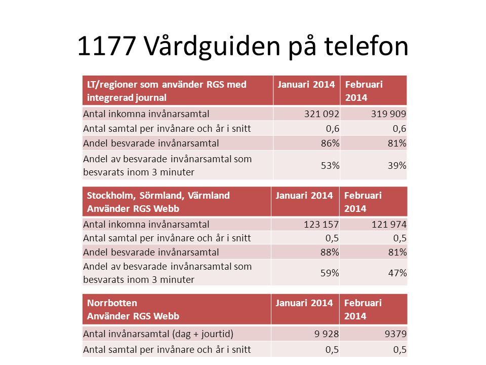 1177 Vårdguiden på telefon LT/regioner som använder RGS med integrerad journal. Januari 2014. Februari 2014.