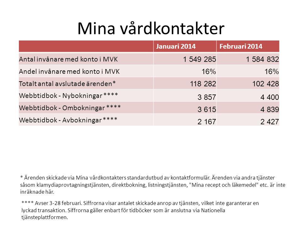 Mina vårdkontakter Januari 2014 Februari 2014