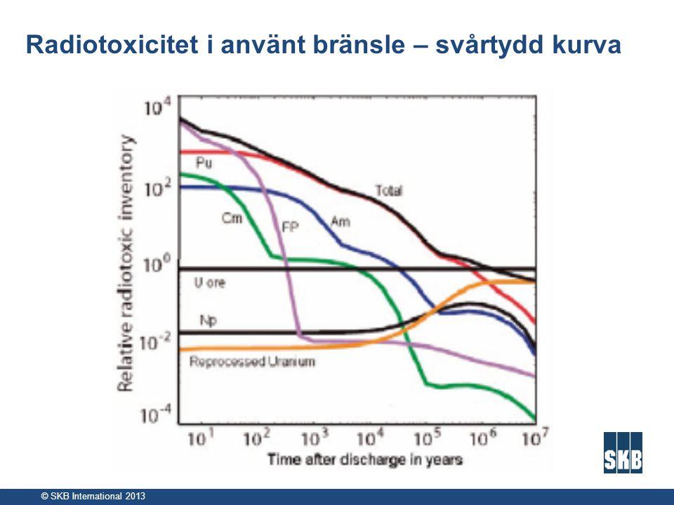 Radiotoxicitet i använt bränsle – svårtydd kurva