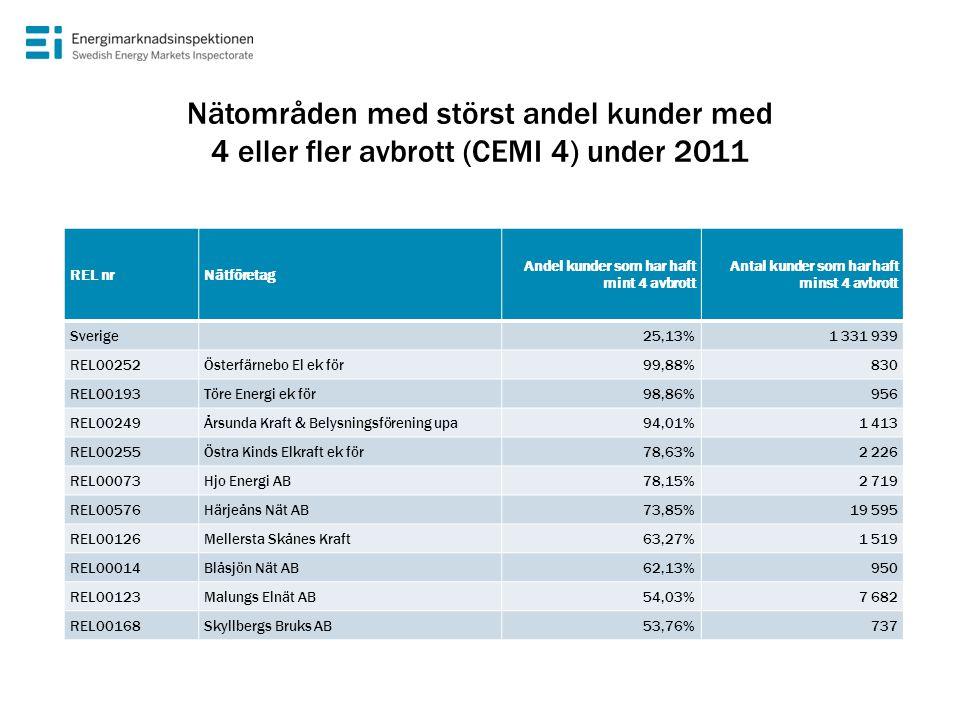 Nätområden med störst andel kunder med 4 eller fler avbrott (CEMI 4) under 2011