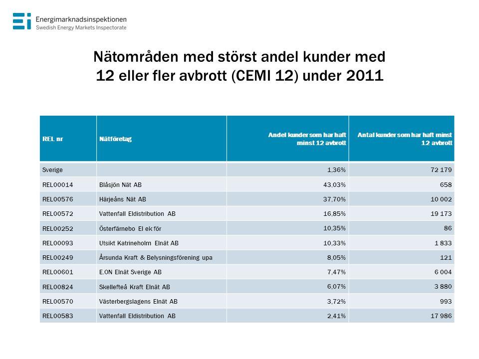 Nätområden med störst andel kunder med 12 eller fler avbrott (CEMI 12) under 2011