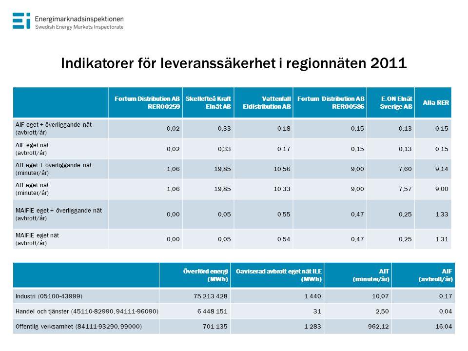Indikatorer för leveranssäkerhet i regionnäten 2011