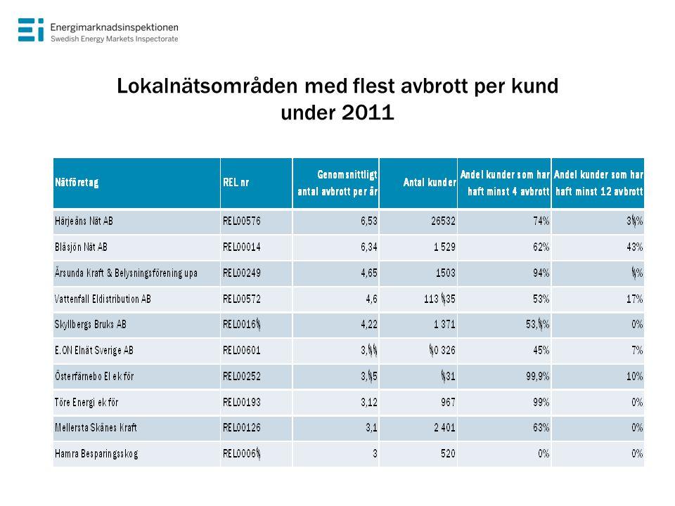 Lokalnätsområden med flest avbrott per kund under 2011