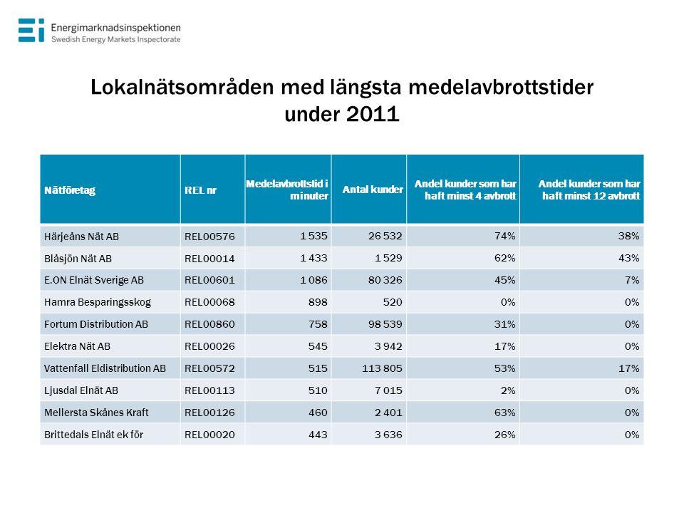 Lokalnätsområden med längsta medelavbrottstider under 2011