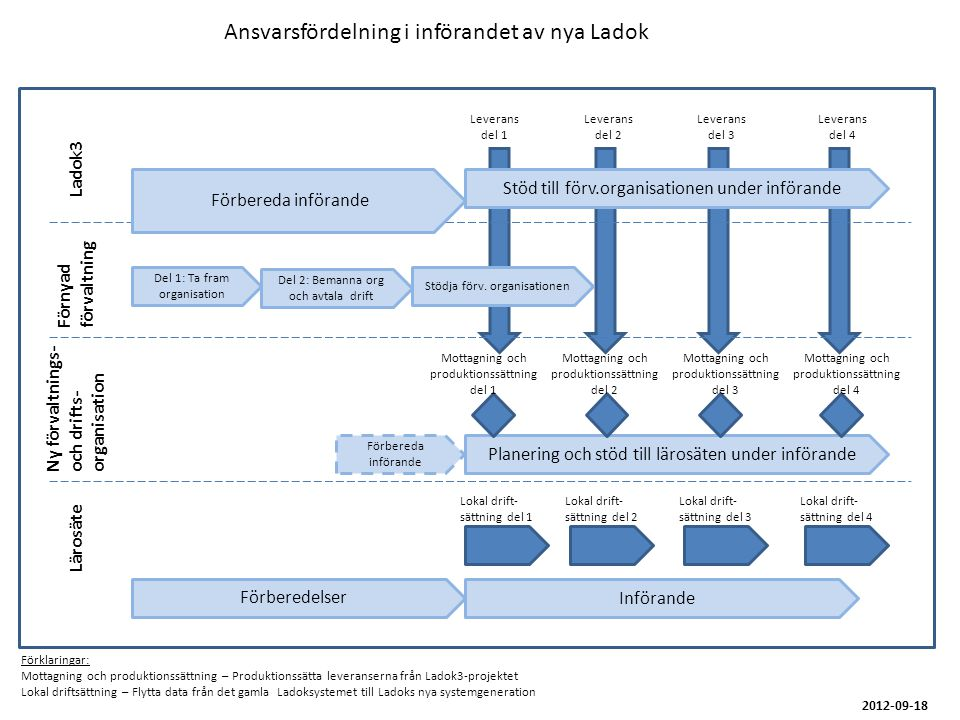 Ansvarsfördelning i införandet av nya Ladok