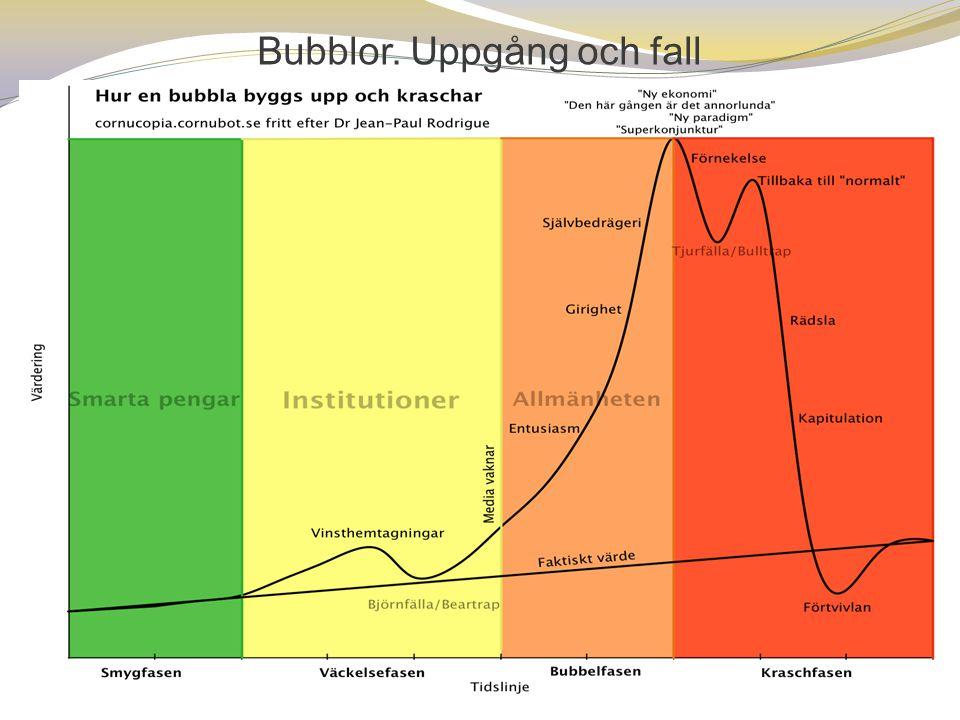 Bubblor. Uppgång och fall