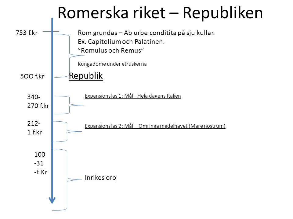 Romerska riket – Republiken