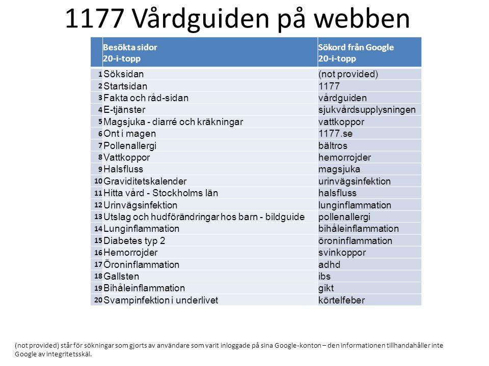 1177 Vårdguiden på webben Besökta sidor 20-i-topp