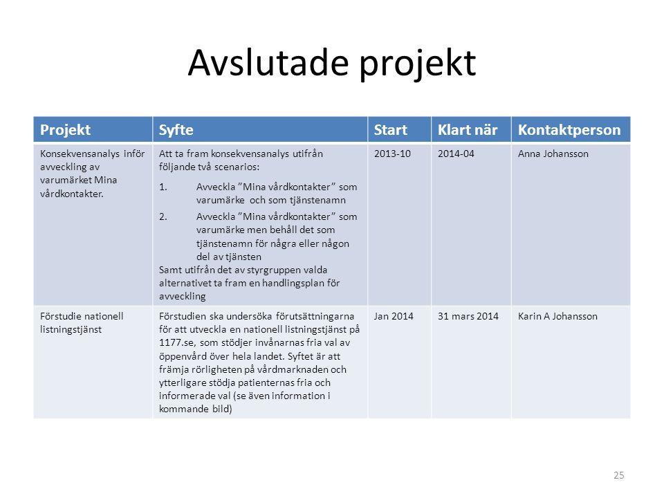 Avslutade projekt Projekt Syfte Start Klart när Kontaktperson