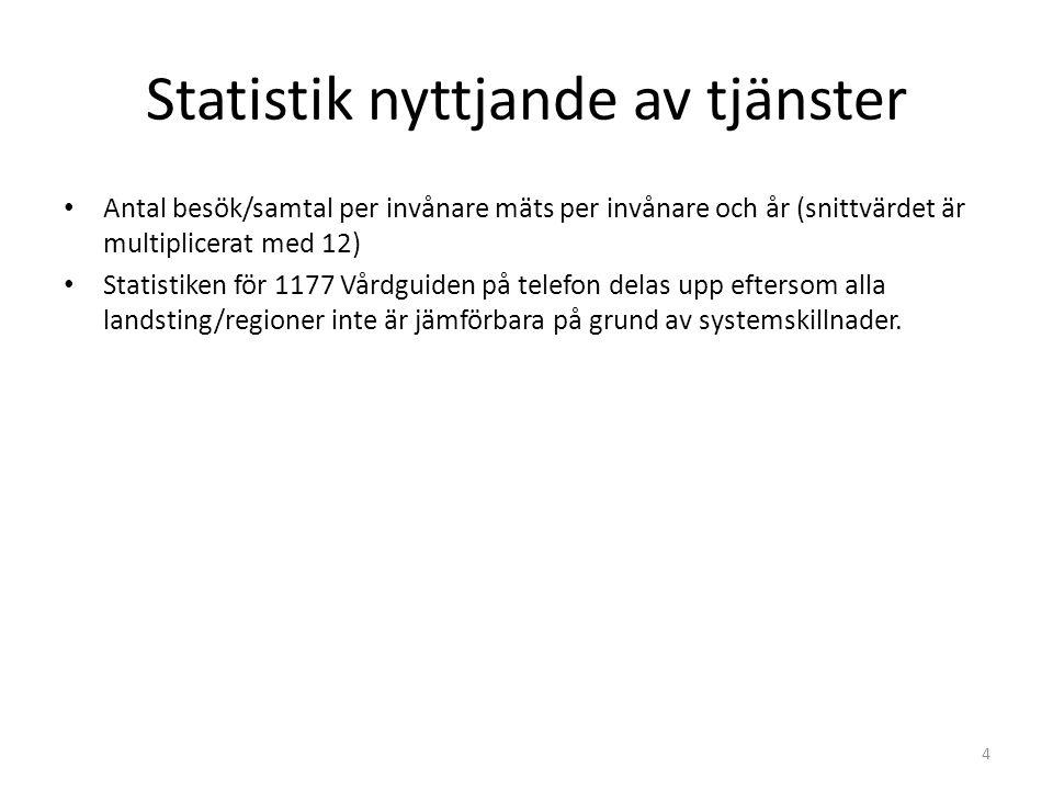 Statistik nyttjande av tjänster