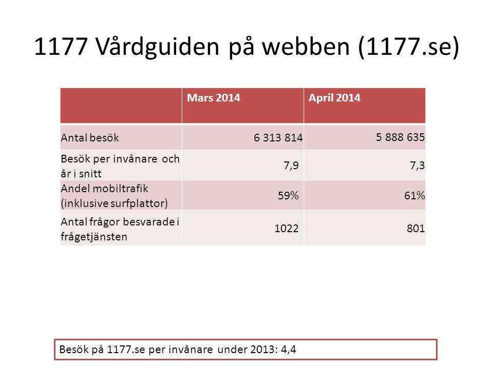 1177 Vårdguiden på webben (1177.se)