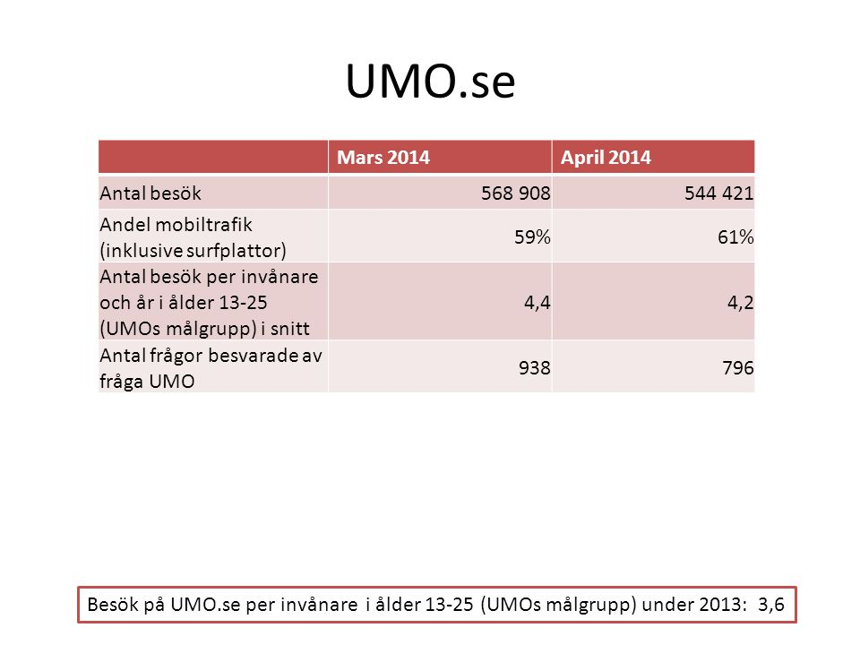 UMO.se Mars 2014 April 2014 Antal besök 568 908 544 421