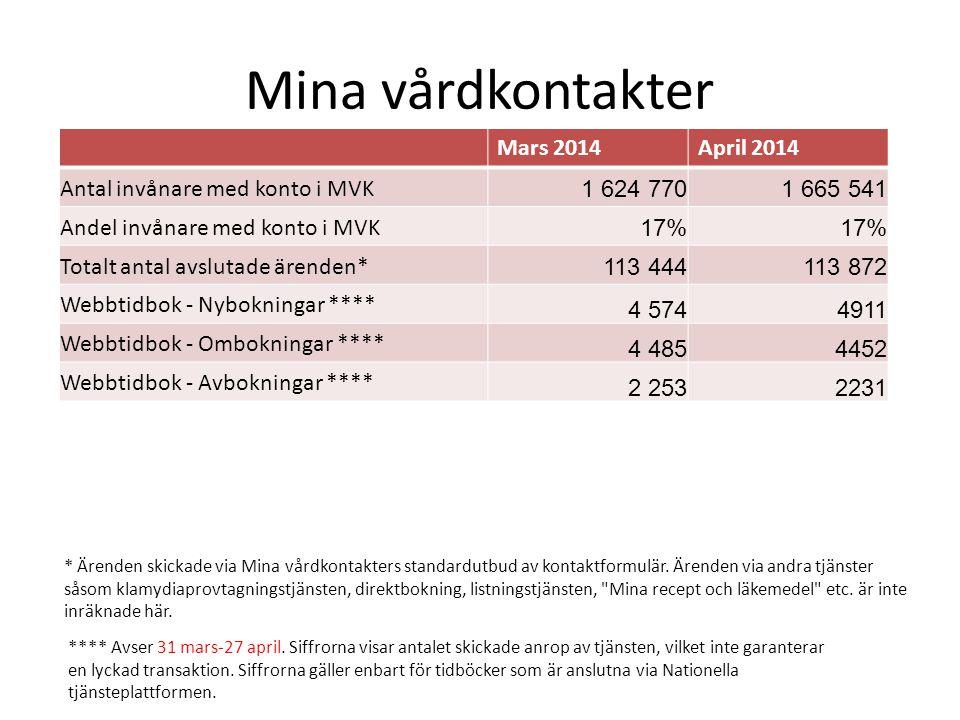 Mina vårdkontakter Mars 2014 April 2014 Antal invånare med konto i MVK