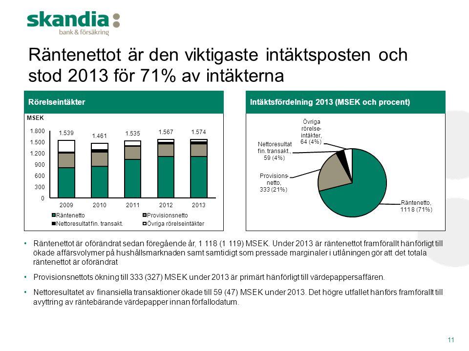 Räntenettot är den viktigaste intäktsposten och stod 2013 för 71% av intäkterna