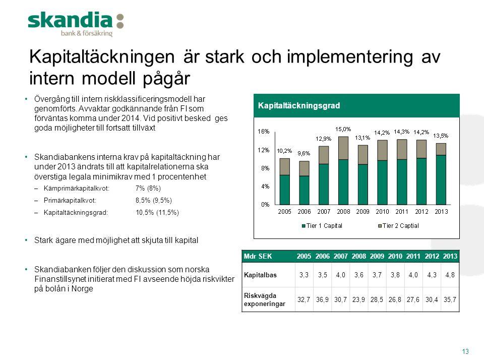 Kapitaltäckningen är stark och implementering av intern modell pågår