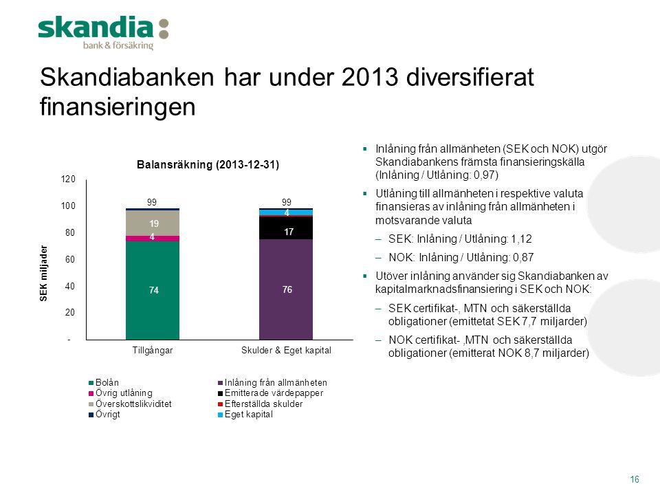 Skandiabanken har under 2013 diversifierat finansieringen