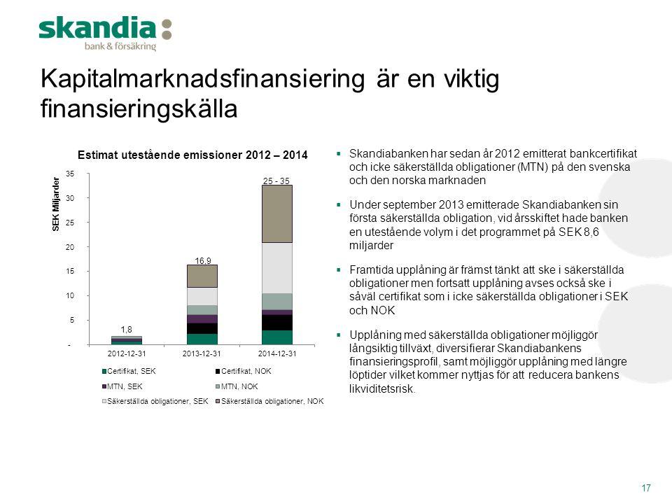 Estimat utestående emissioner 2012 – 2014