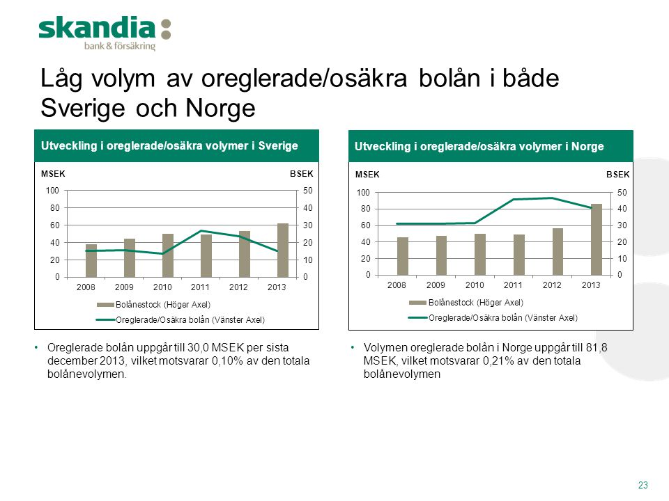 Låg volym av oreglerade/osäkra bolån i både Sverige och Norge