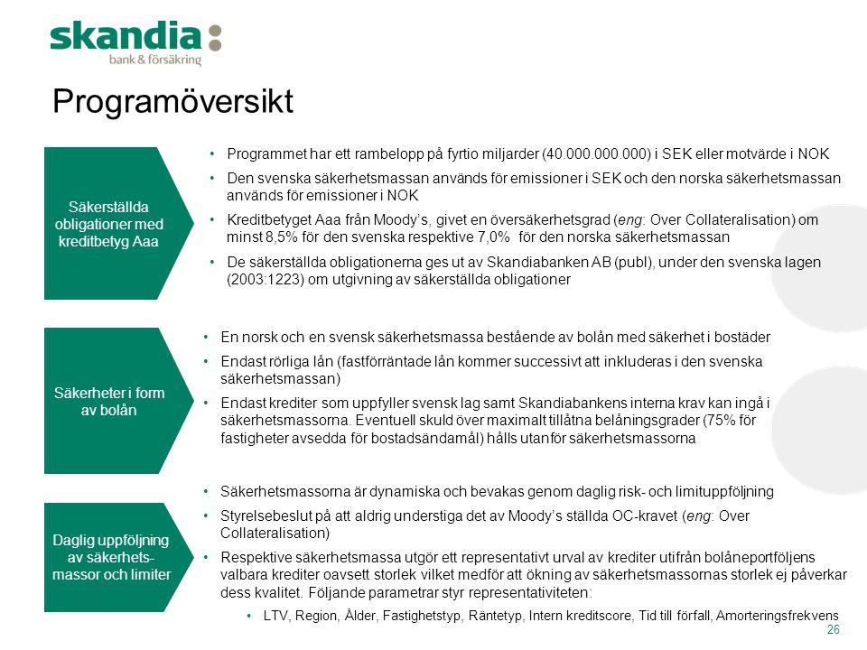 Programöversikt Säkerställda obligationer med kreditbetyg Aaa.