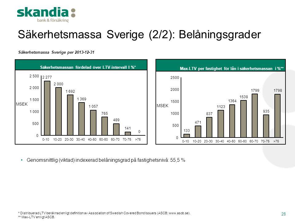 Säkerhetsmassa Sverige (2/2): Belåningsgrader