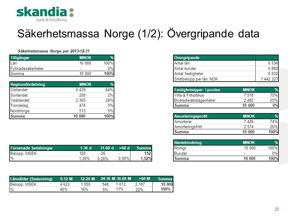 Säkerhetsmassa Norge (1/2): Övergripande data