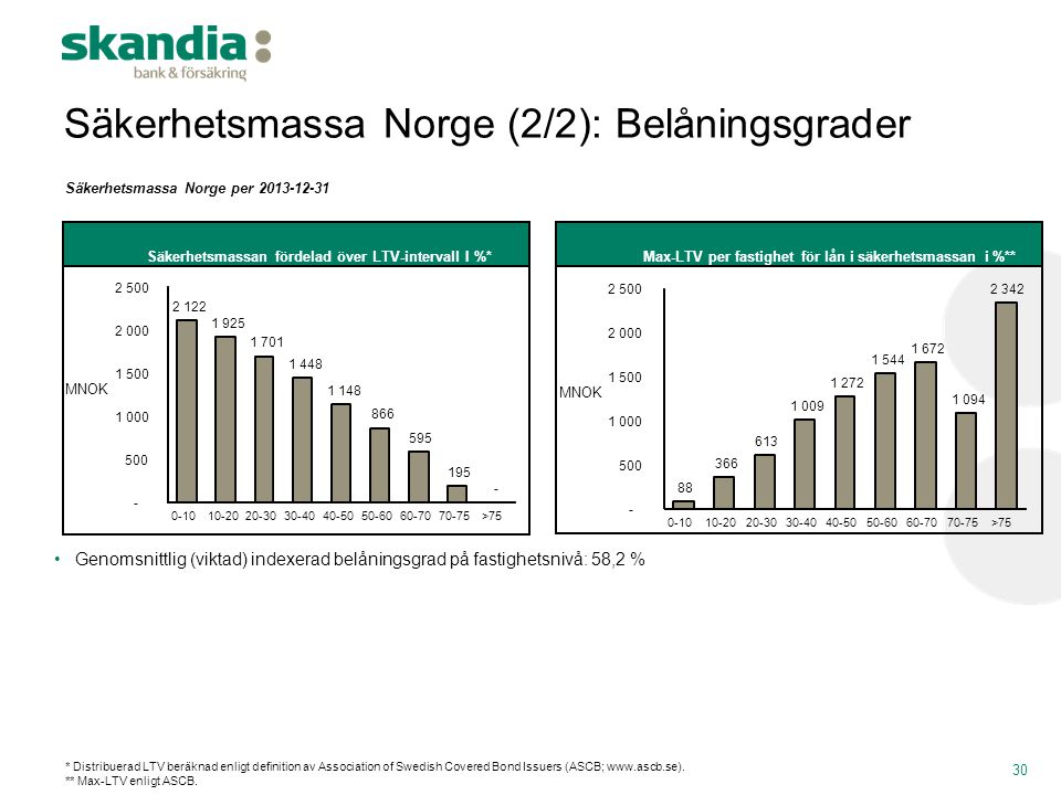 Säkerhetsmassa Norge (2/2): Belåningsgrader