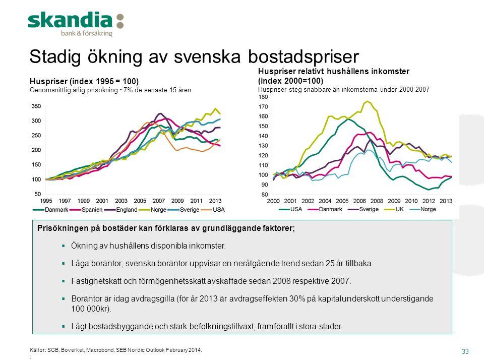 Stadig ökning av svenska bostadspriser