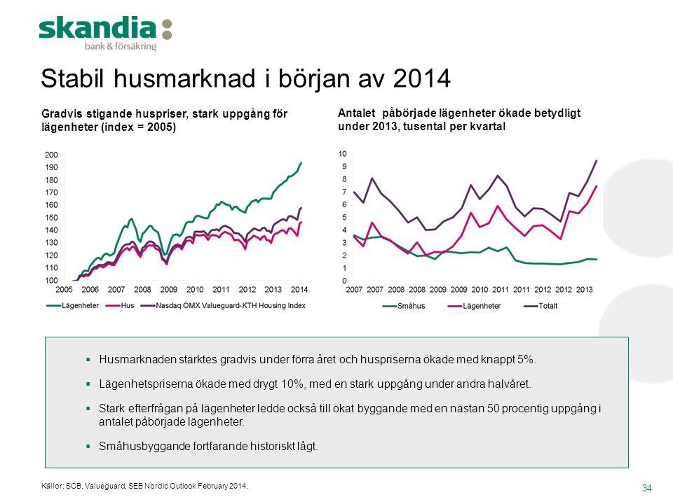 Stabil husmarknad i början av 2014