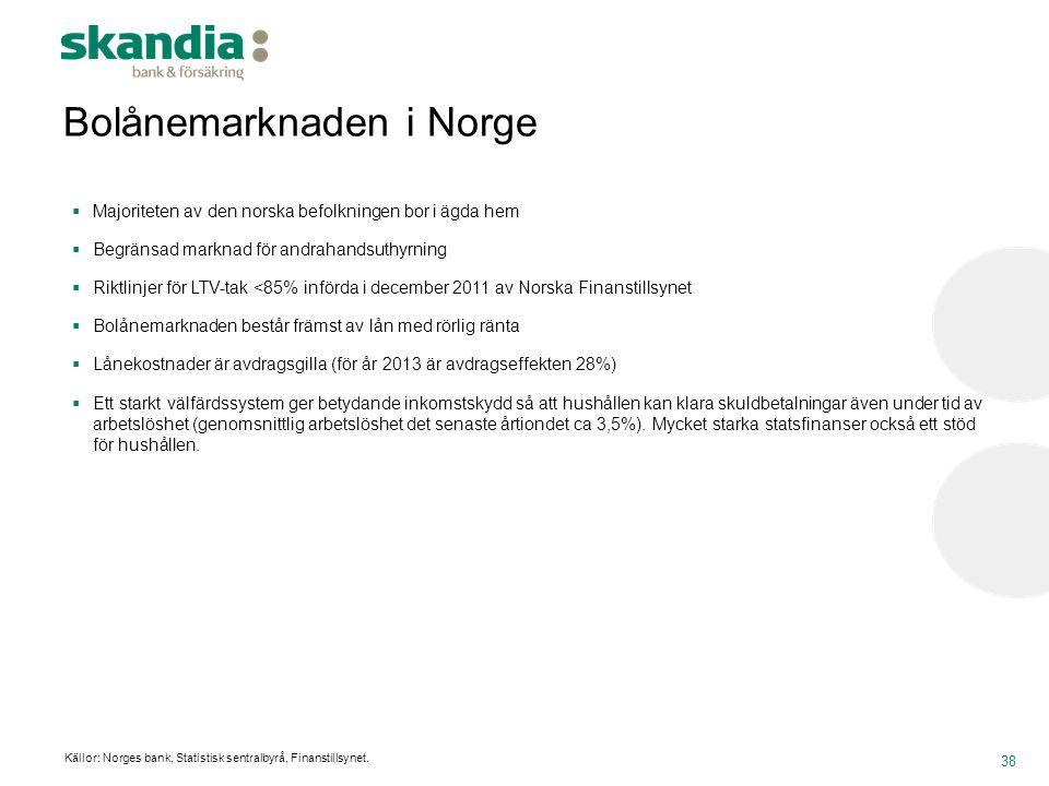 Bolånemarknaden i Norge