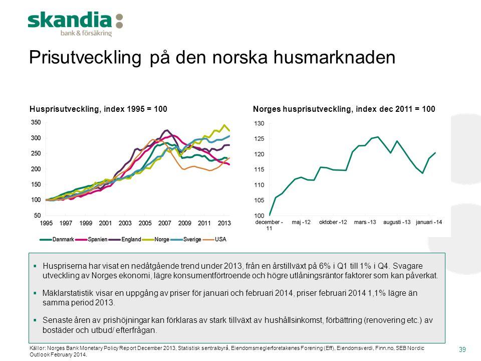 Prisutveckling på den norska husmarknaden