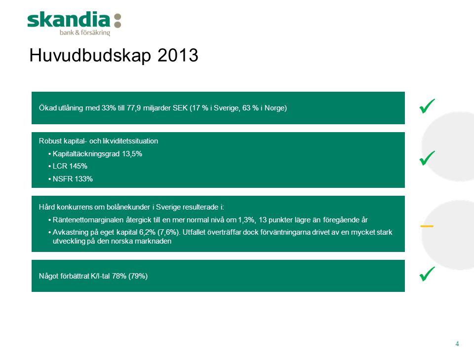 Huvudbudskap 2013 Ökad utlåning med 33% till 77,9 miljarder SEK (17 % i Sverige, 63 % i Norge)  Robust kapital- och likviditetssituation.