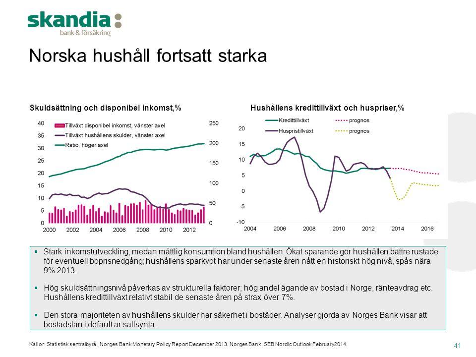 Norska hushåll fortsatt starka