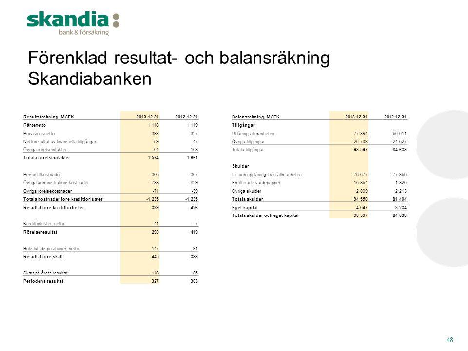 Förenklad resultat- och balansräkning Skandiabanken