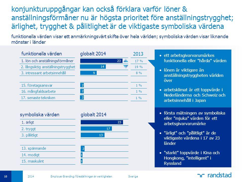 konjunkturuppgångar kan också förklara varför löner & anställningsförmåner nu är högsta prioritet före anställningstrygghet; ärlighet, trygghet & pålitlighet är de viktigaste symboliska värdena