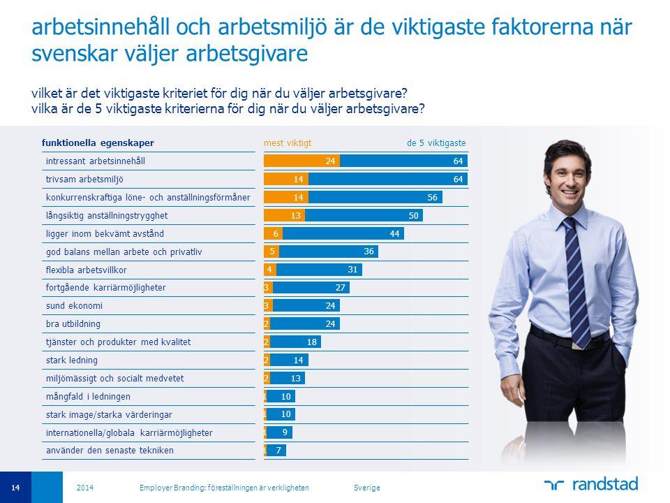 arbetsinnehåll och arbetsmiljö är de viktigaste faktorerna när svenskar väljer arbetsgivare