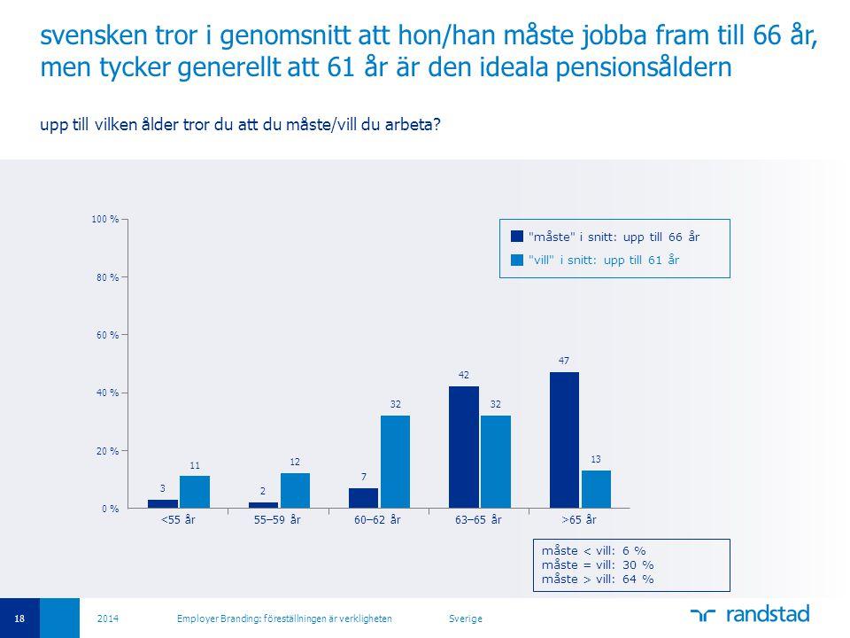 svensken tror i genomsnitt att hon/han måste jobba fram till 66 år, men tycker generellt att 61 år är den ideala pensionsåldern