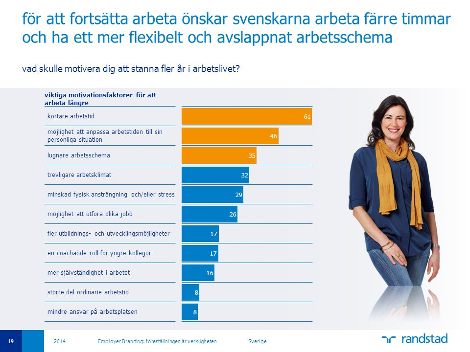 för att fortsätta arbeta önskar svenskarna arbeta färre timmar och ha ett mer flexibelt och avslappnat arbetsschema