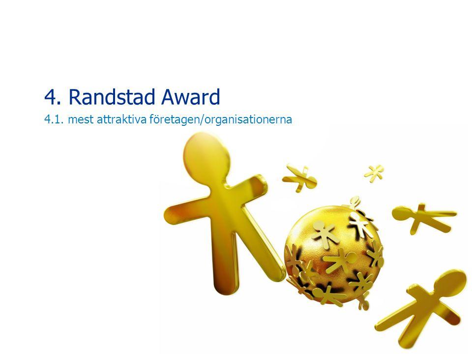 4. Randstad Award 4.1. mest attraktiva företagen/organisationerna