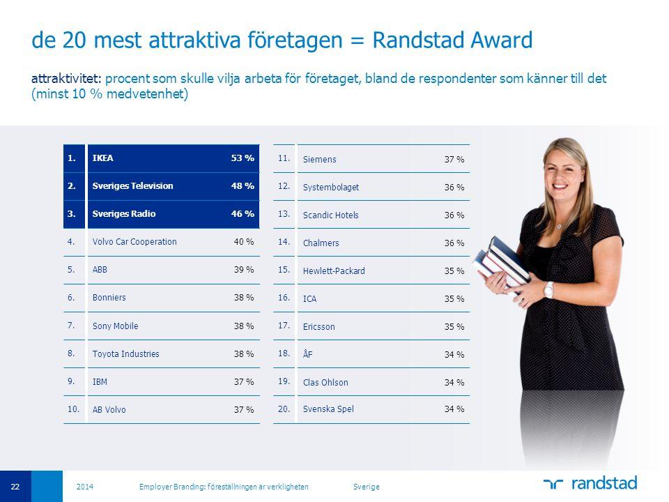 de 20 mest attraktiva företagen = Randstad Award