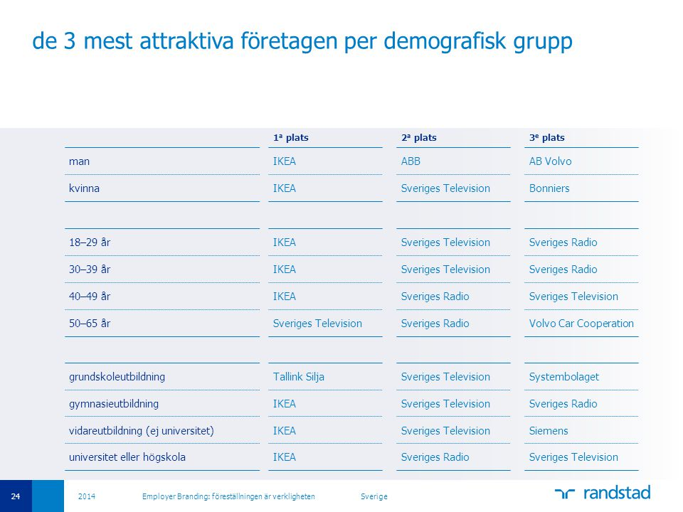 de 3 mest attraktiva företagen per demografisk grupp