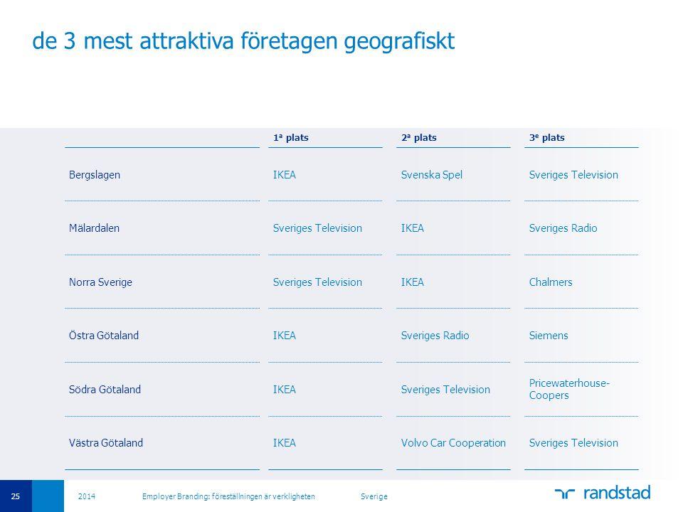 de 3 mest attraktiva företagen geografiskt