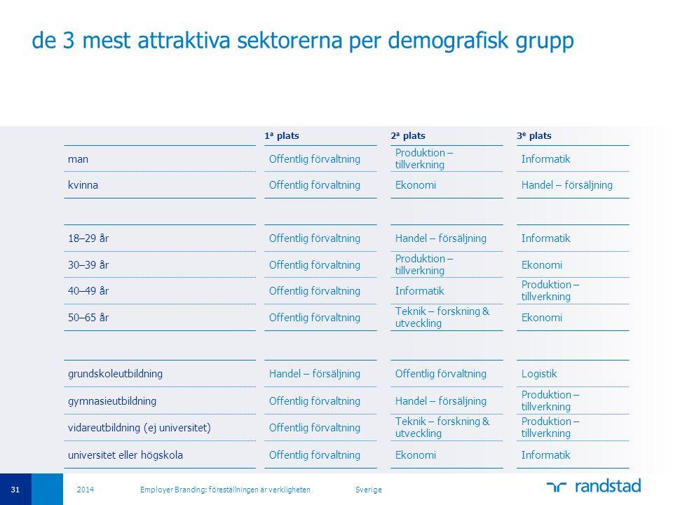 de 3 mest attraktiva sektorerna per demografisk grupp