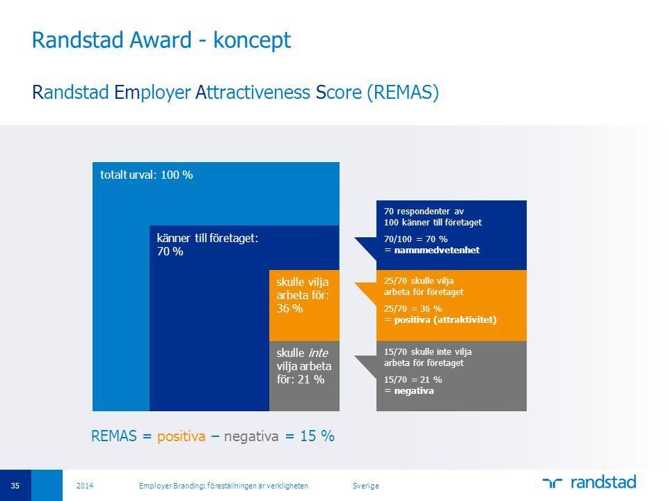 Randstad Award - koncept