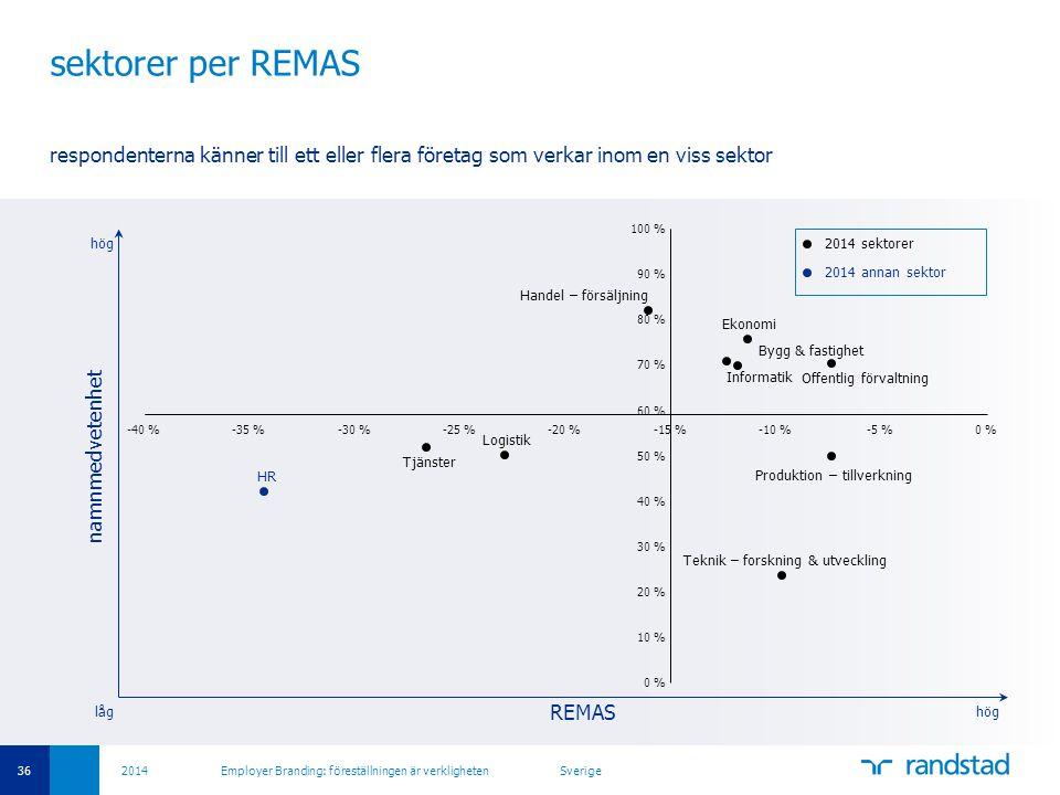 sektorer per REMAS respondenterna känner till ett eller flera företag som verkar inom en viss sektor.