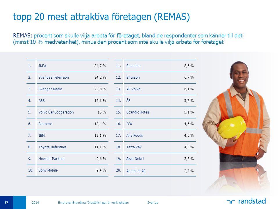topp 20 mest attraktiva företagen (REMAS)