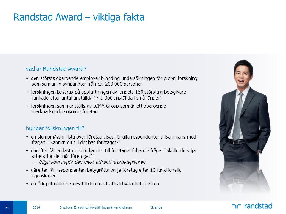 Randstad Award – viktiga fakta