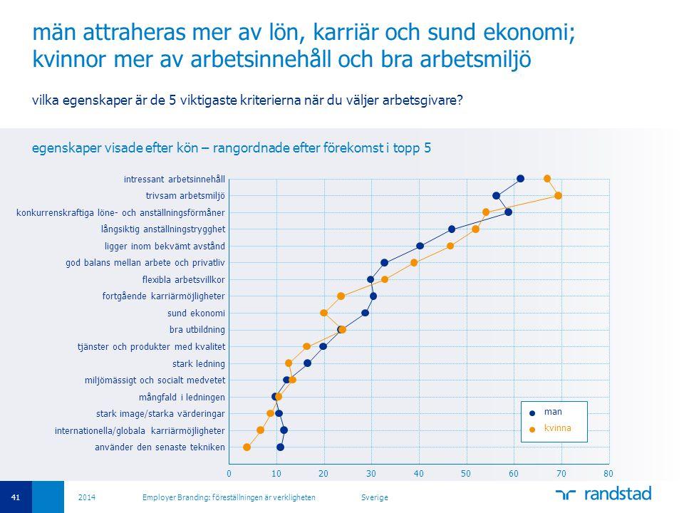män attraheras mer av lön, karriär och sund ekonomi; kvinnor mer av arbetsinnehåll och bra arbetsmiljö