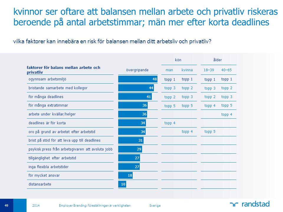 kvinnor ser oftare att balansen mellan arbete och privatliv riskeras beroende på antal arbetstimmar; män mer efter korta deadlines